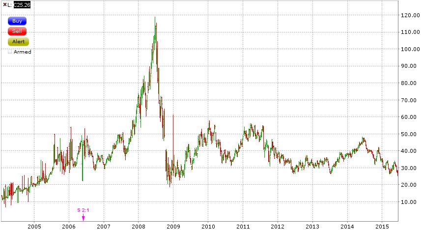 20150615 CNX