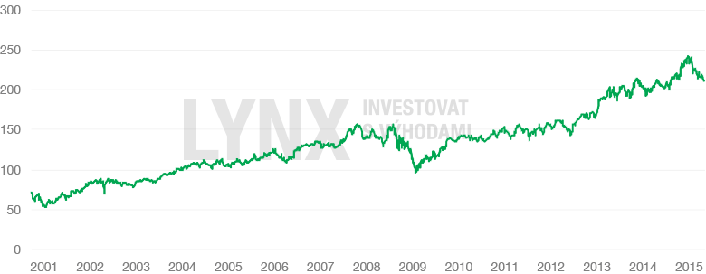 original-chart-pg.png20151204-23024-1o8e5xa