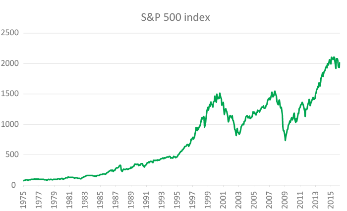 S&P500-vyvoj