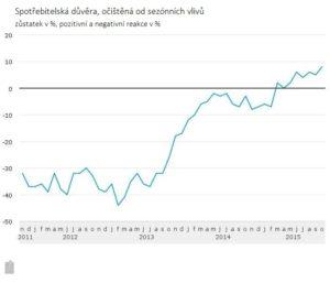 průběh grafu spotřebitelské důvěry za poslední roky