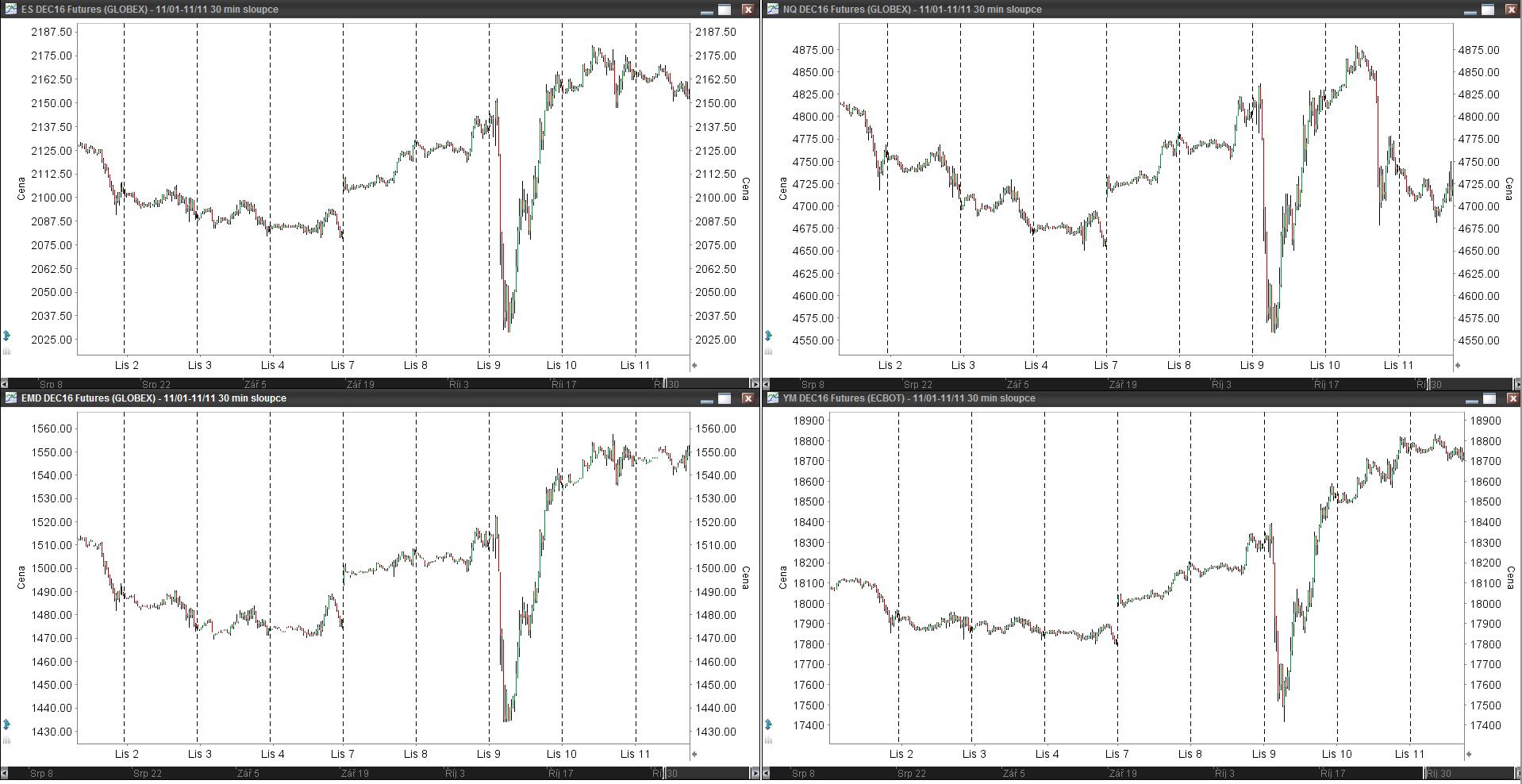 amercké akciové indexy