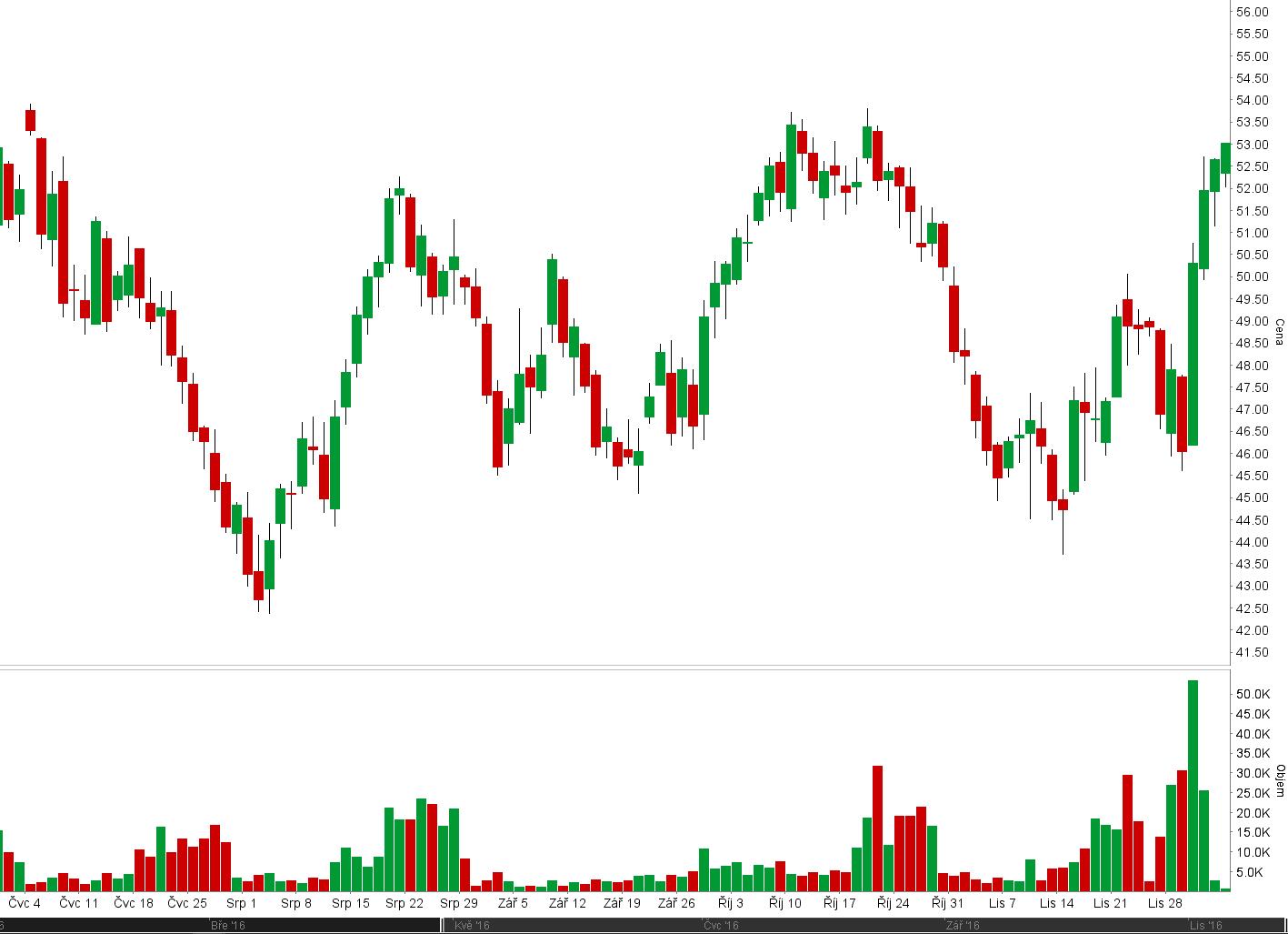 wti ropa graf