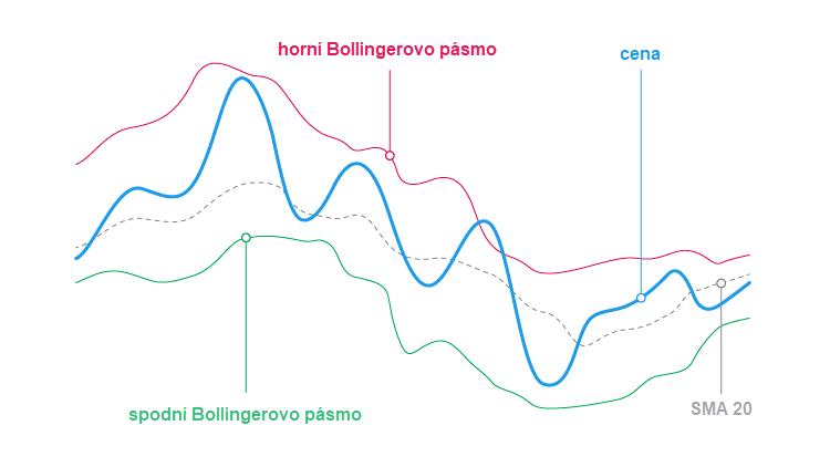 Bollingerova pásma