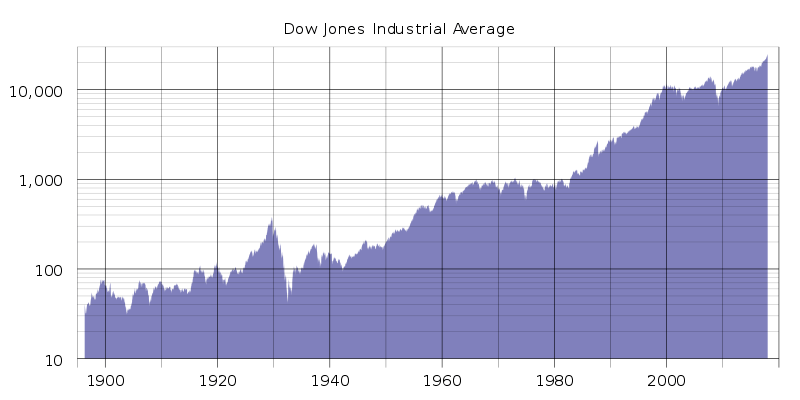 dow jones - vyvoj v čase