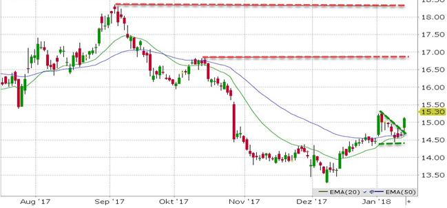 Akcie Barrick Gold (ABX) - denní timeframe - investice do akcií na LYNX