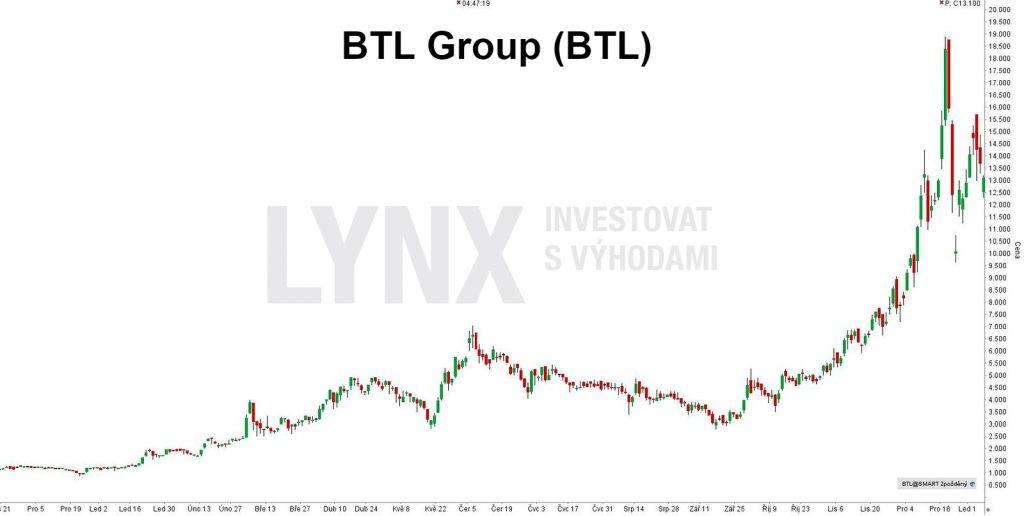 Bitcoinová akcie BTL Group (BTL) - denní timeframe. Do Bitcoin akcií nyní můžete investovat i přes LYNX.