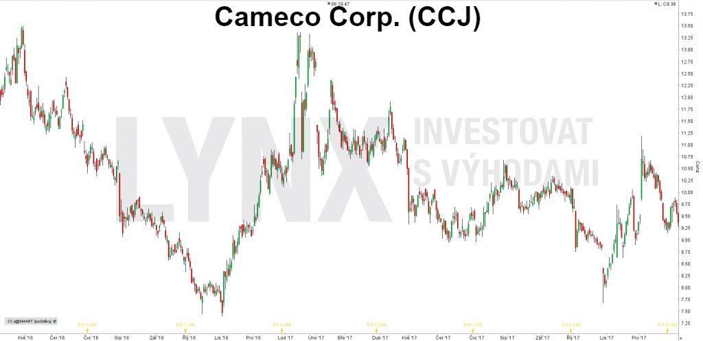Uranová akcie Cameco Corp. (CCJ) patří mezi nejzajímavější pro investici, pokud plánujete investovat do uranových akcií.