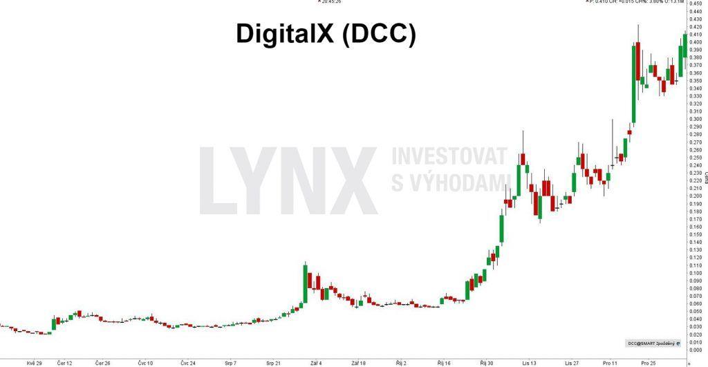Bitcoinová akcie DigitalX (DCC) - denní timeframe. Do Bitcoin akcií nyní můžete investovat i přes LYNX.
