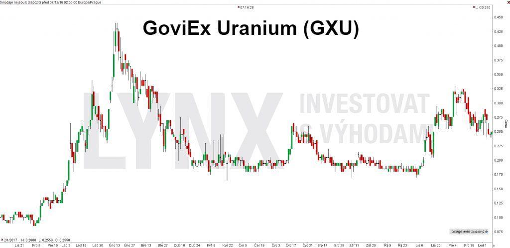 Uranová akcie GoviEx Uranium (GXU) – denní timeframe