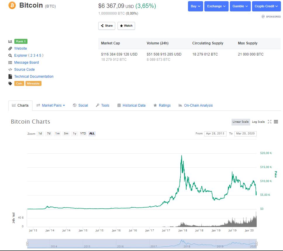 Kurz bitcoinu a graf vývoje ke dni 20.3.2020