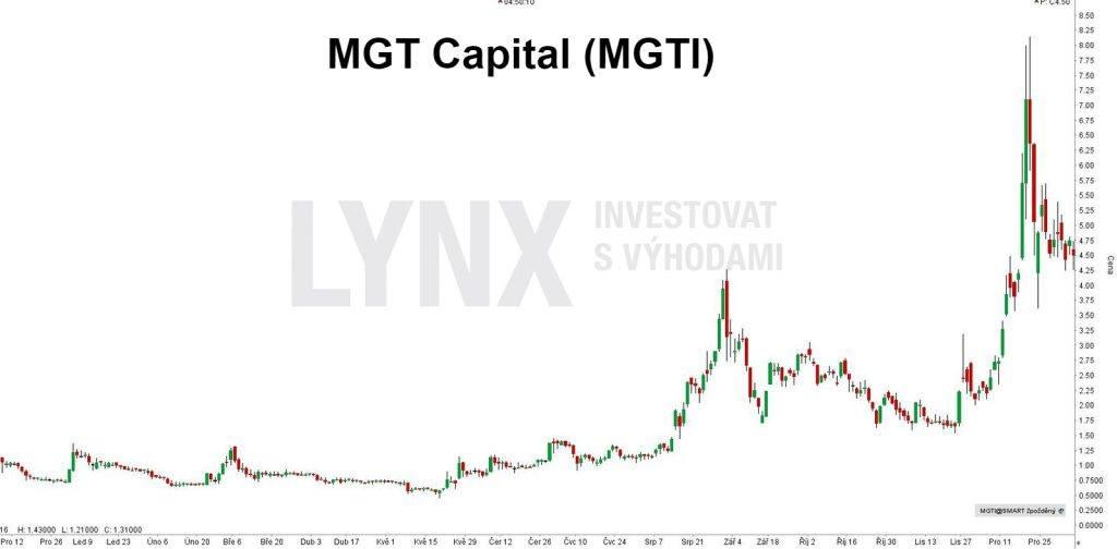 Bitcoinová akcie MGT Capital (MGTI) - denní timeframe. Do Bitcoin akcií nyní můžete investovat i přes LYNX.