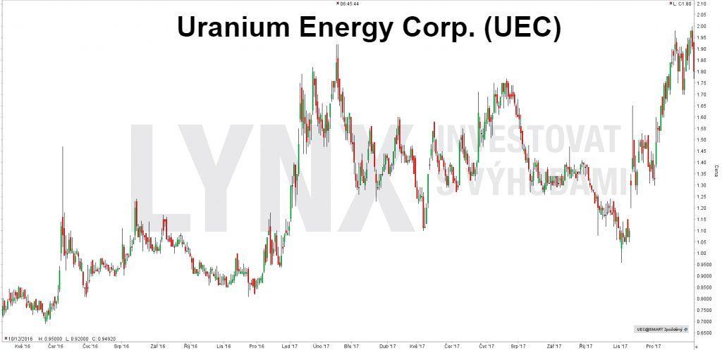 Uranová akcie Uranium Energy Corp. (UEC) – denní timeframe