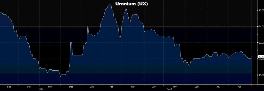 Vývoj ceny uranu na burze za poslední dva roky