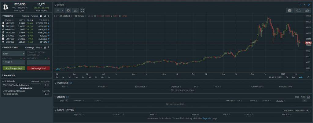 Bitcoin burzy jsou specializovaná místa, kde lze zakoupit kryptoměnu Bitcoin