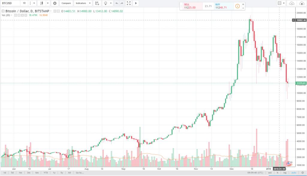 Graf zachycující vývoj ceny Bitcoinu