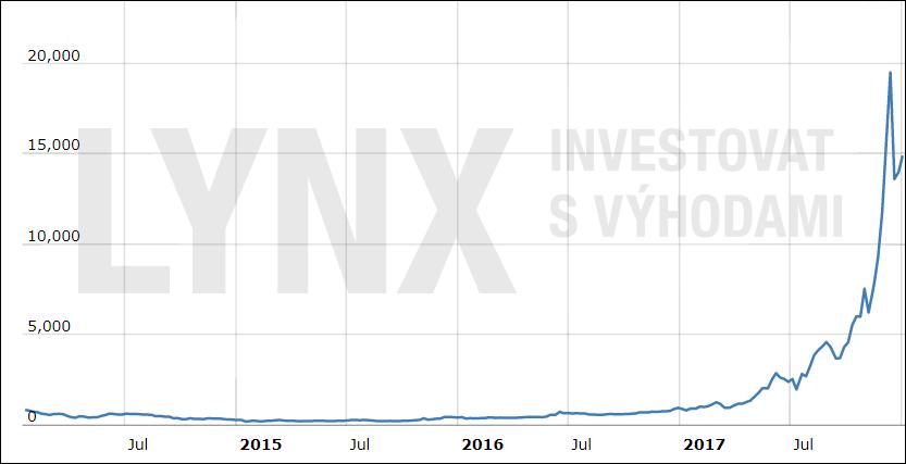 Vývoj ceny Bitcoinu - timeframe