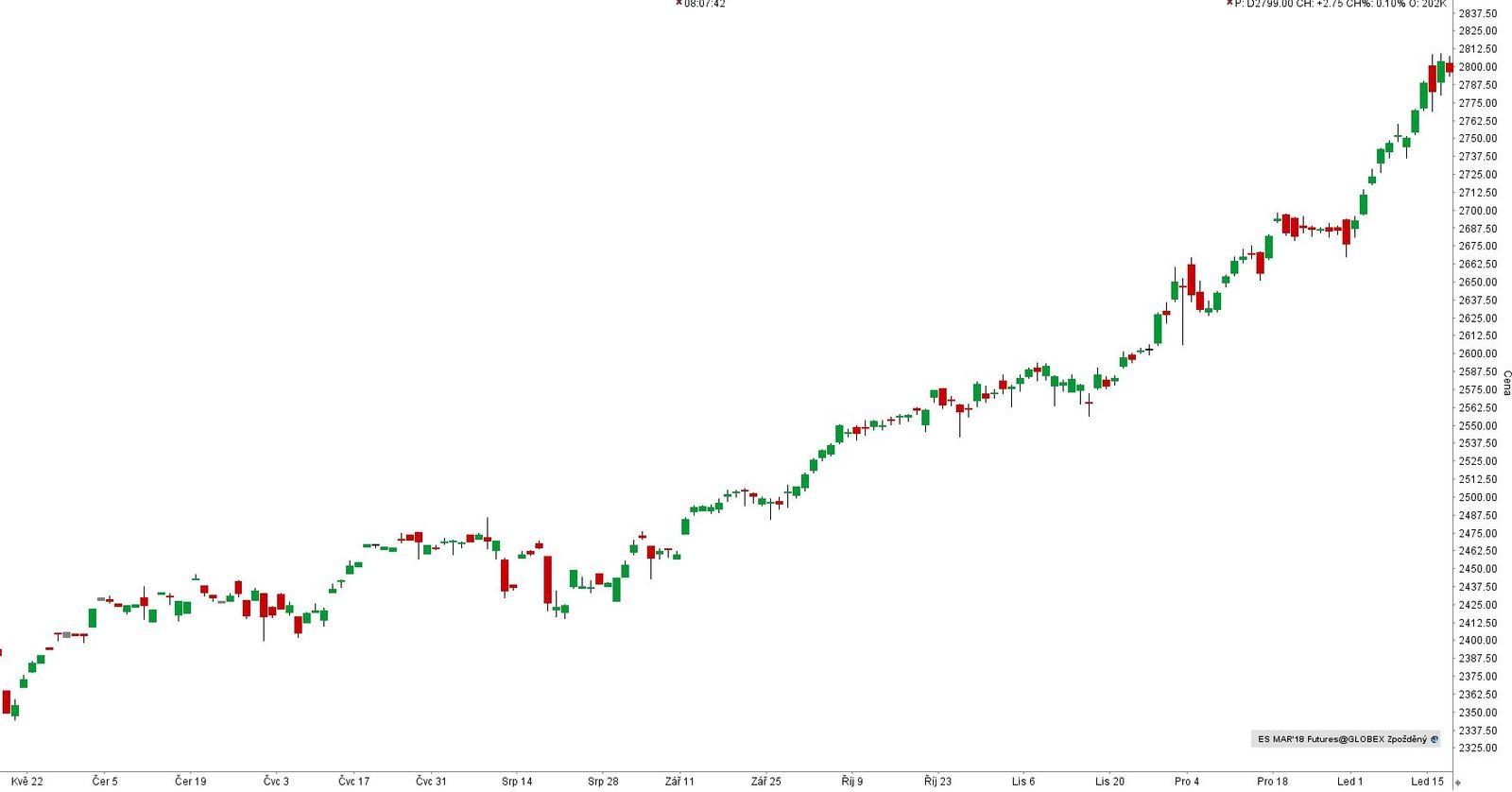 Futures na SP 500 - denní graf