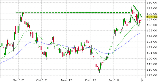 Akcie SPDR Gold Shares (GLD)