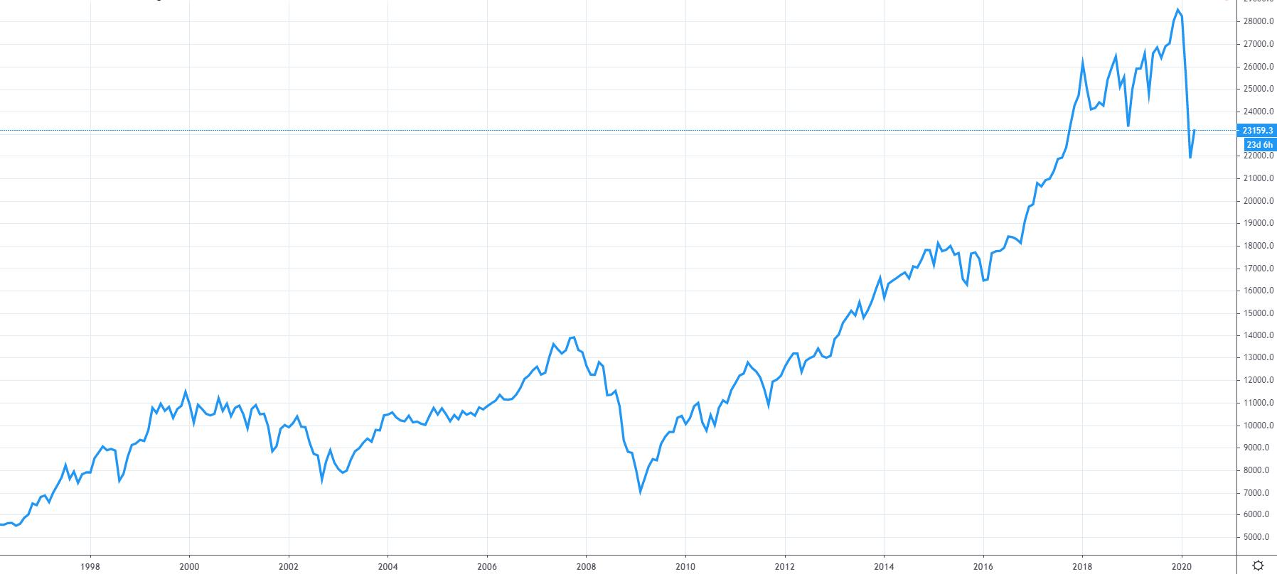 Vývoj Dow jones v čase