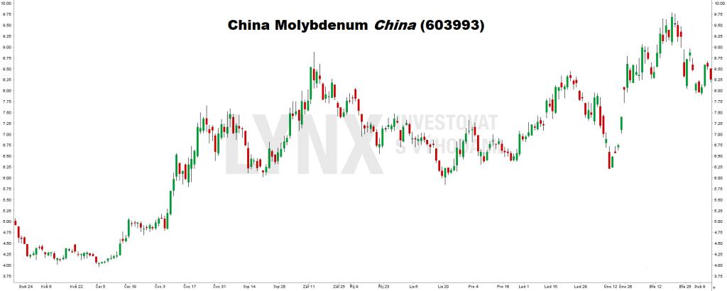 Akcie China Molybdenum China (603993)