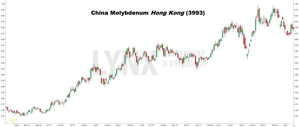 Akcie China Molybdenum Hong Kong (3993)