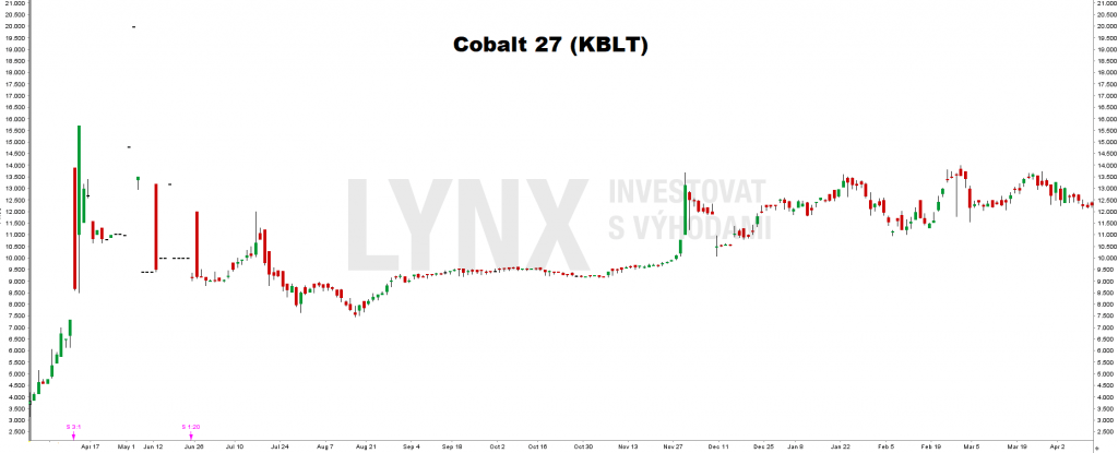 Akcie Cobalt 27 (KBLT)