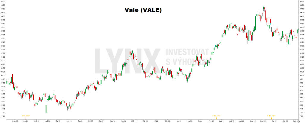 Akcie Vale (VALE)