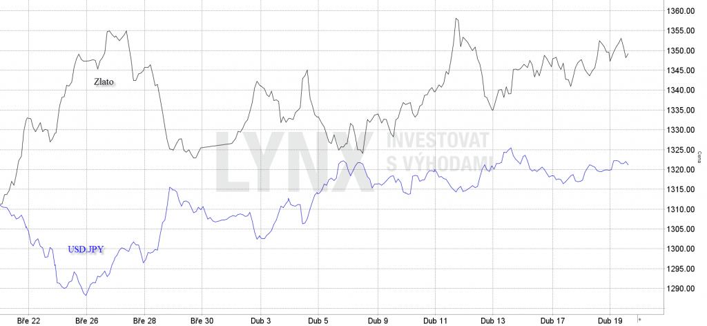 Graf korelace Zlata a USD.JPY