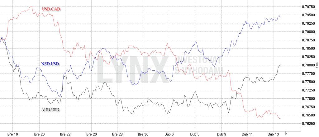 Korelace měnových párů AUD.USD, NZD.USD a USD.CAD