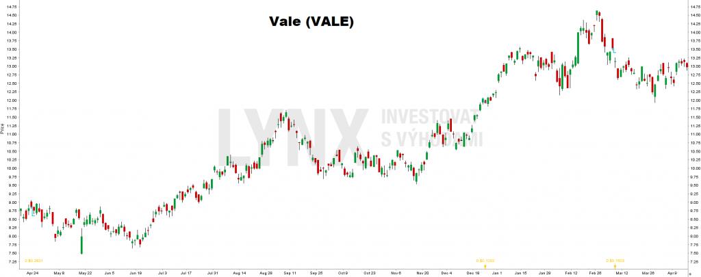 Vale (VALE) - investice do platiny