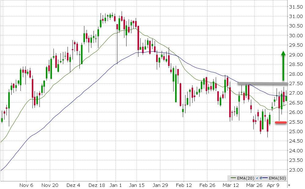 Vývoj trendu akcií firmy Lufthansa (LHA)
