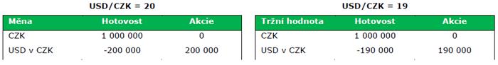 řízení měnového rizika - příklad č.2