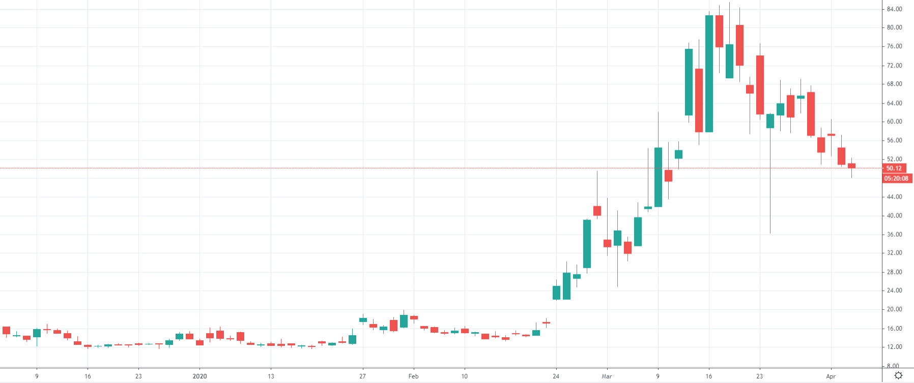 Aktuální graf VIX indexu