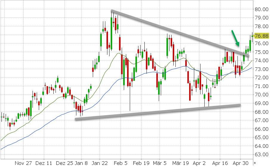 Akcie Las Vegas Sands (LVS) - vývoj ceny akcie