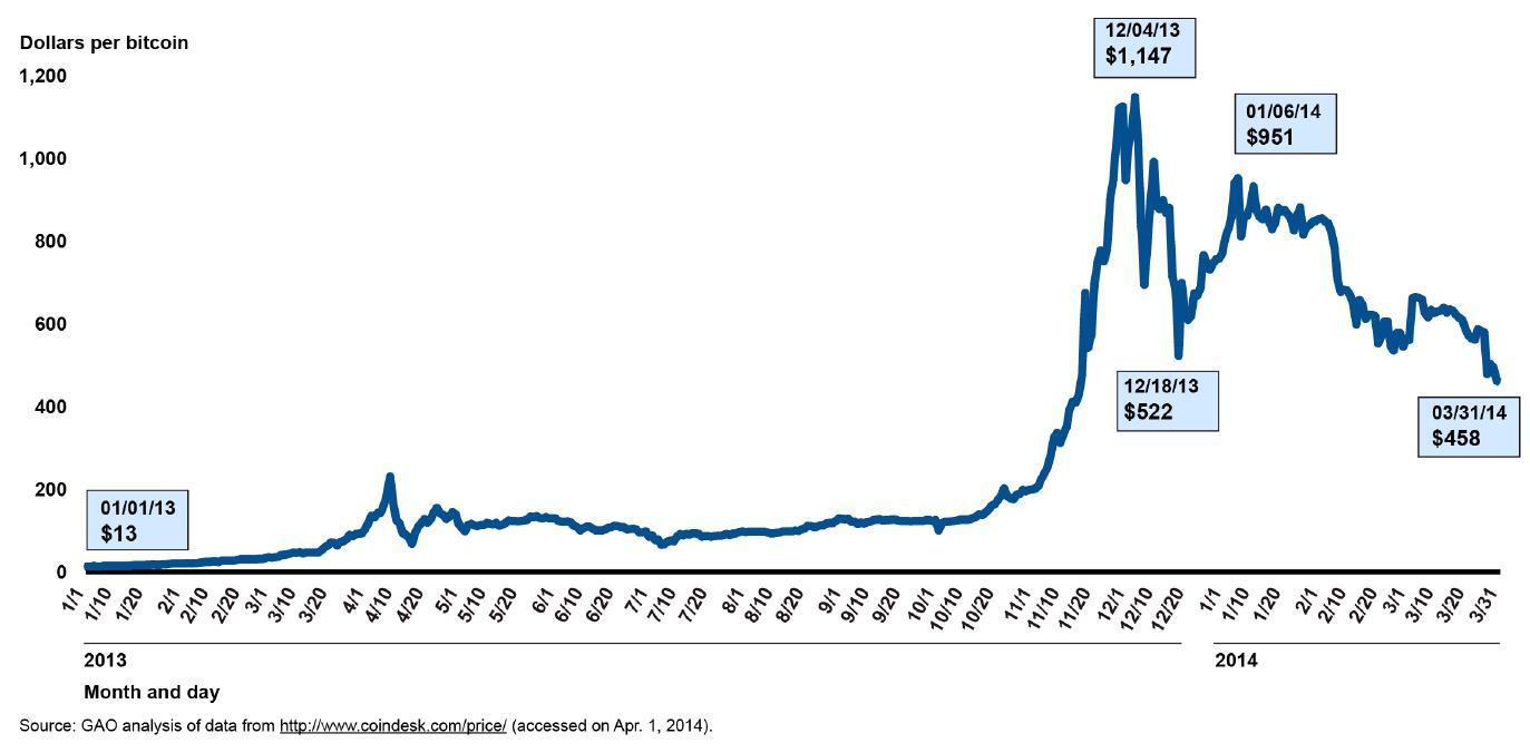 Bitcoin bublina - je znamením finanční krize?