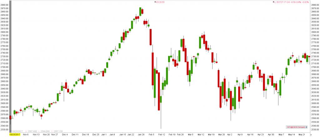 S&P 500 (SPX) index