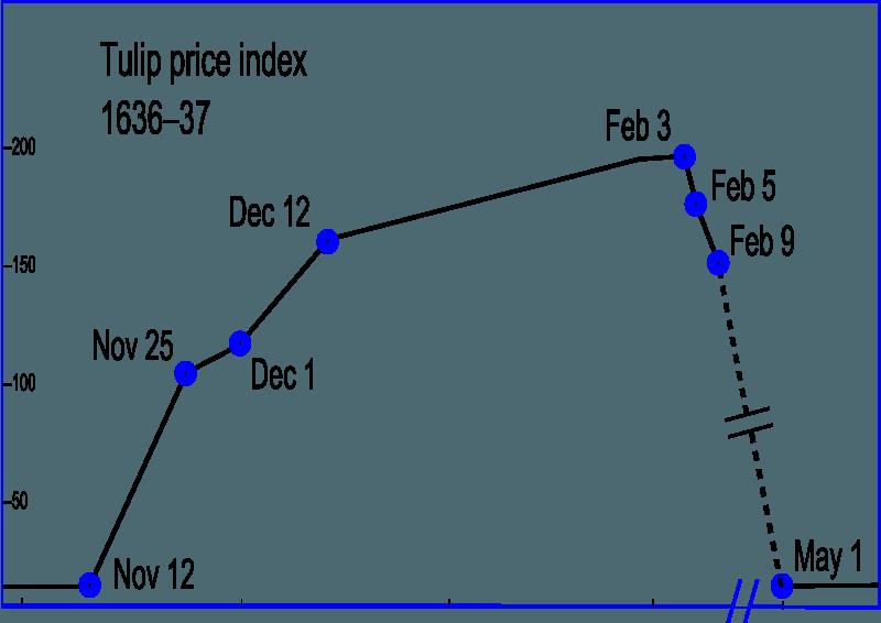 Tulipánová horečka jako příklad cenové bubliny