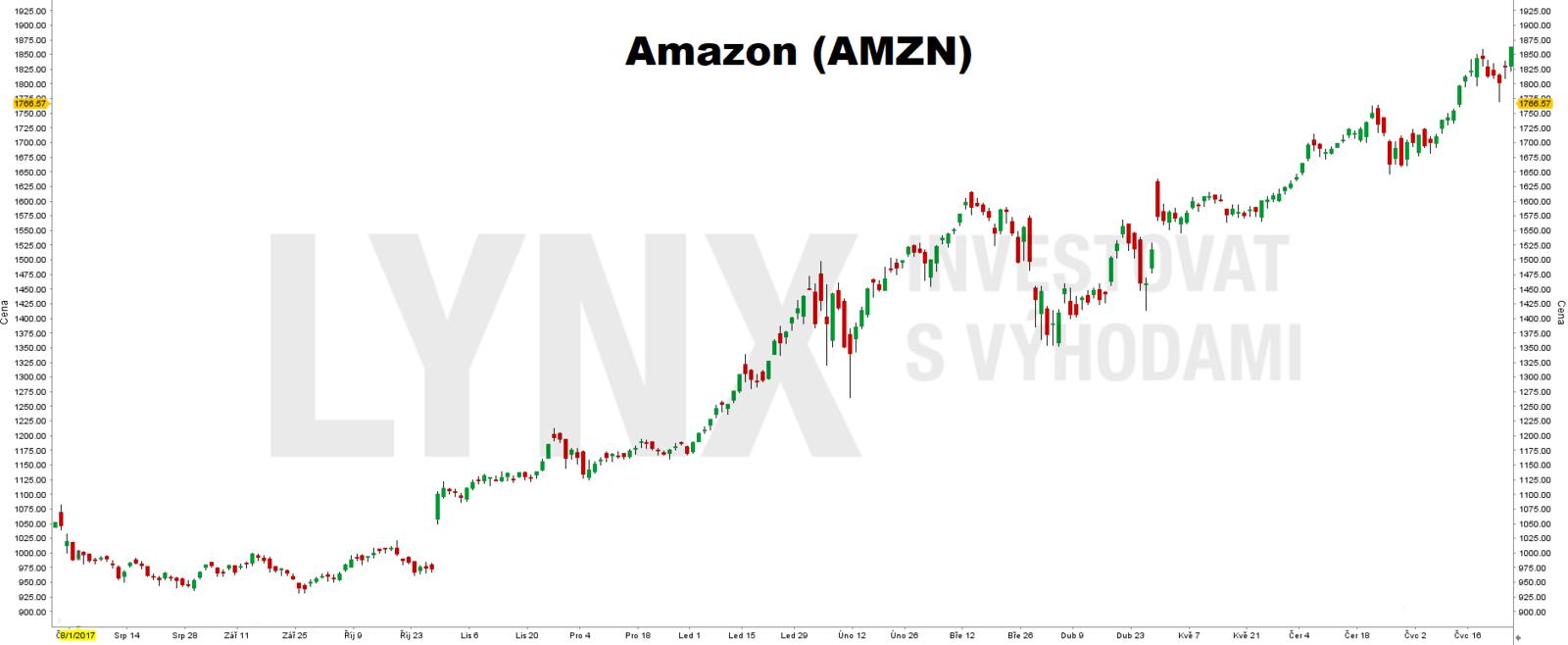 Akcie Amazon (AMZN) - roční timeframe