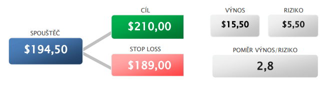 Long signál na akcie Home Depot (HD) - tabulka