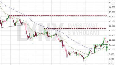 Akcie Deutsche Bank (DBK) - long signál