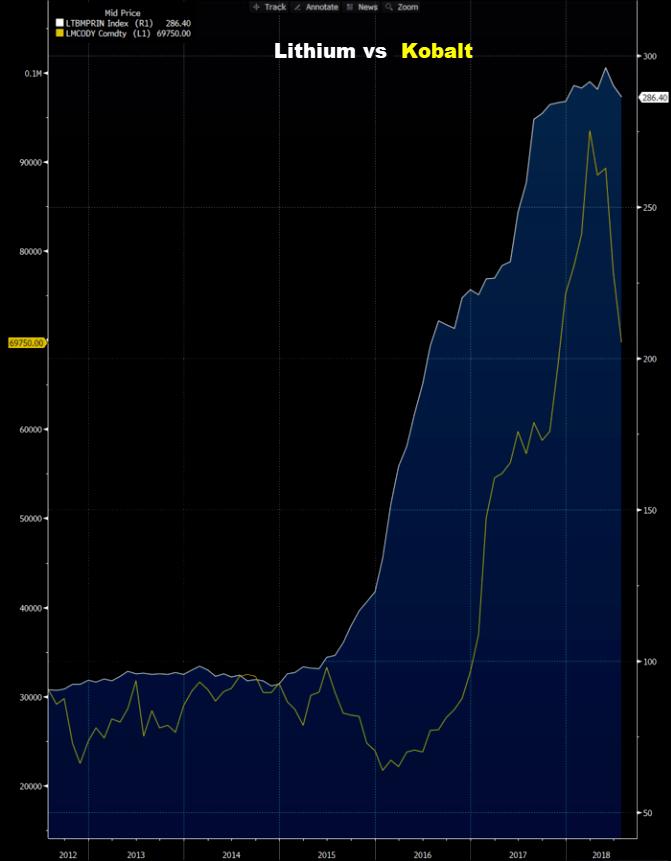Kobalt vs Lithium - investice do komodit