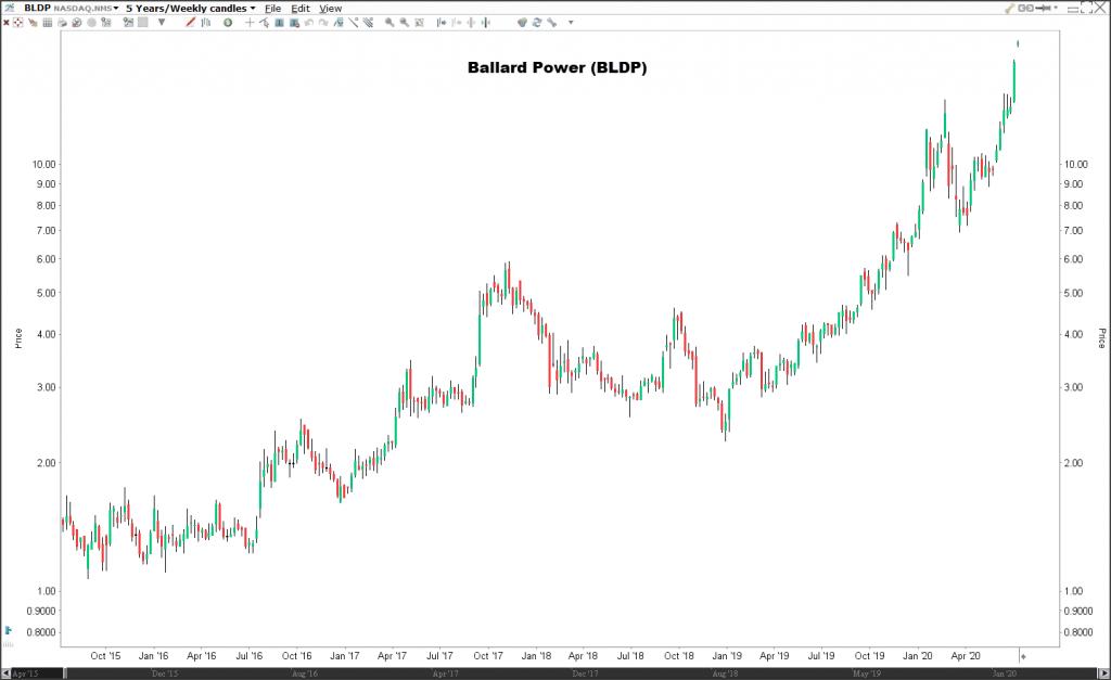 Akcie Ballard Power (BLDP) -