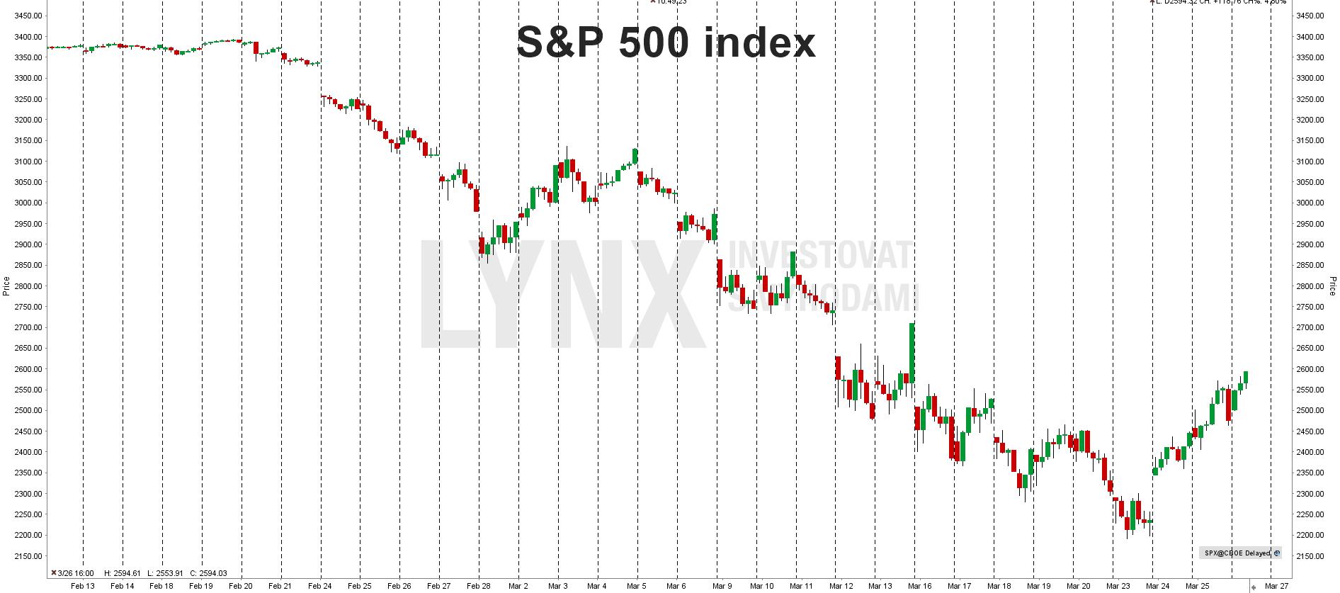 Aktuální graf indexu S&P 500
