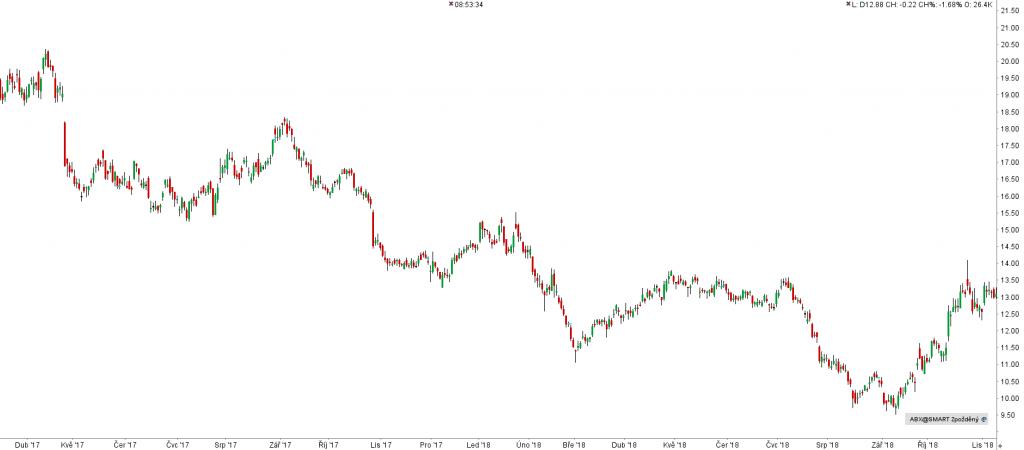 Barrick Gold (ABX) - graf