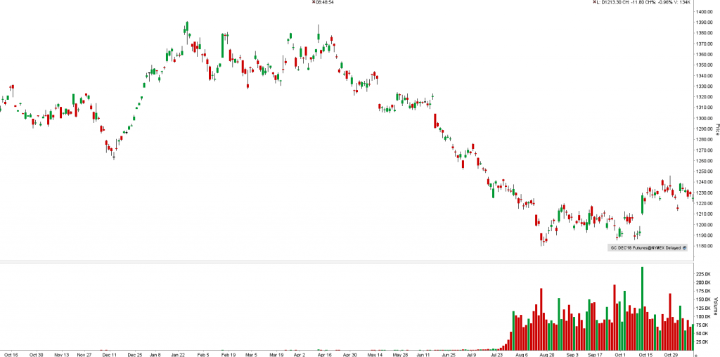 GC (Gold Comex) - graf