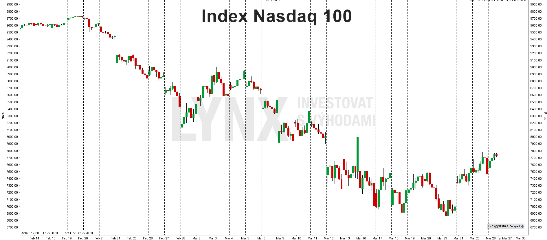 Aktuální graf indexu Nasdaq 100