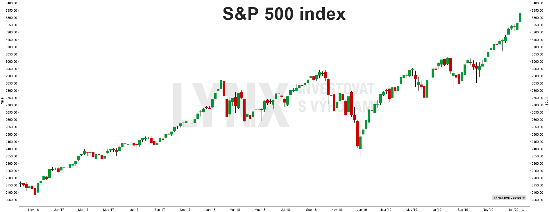 S&P 500 historicky graf