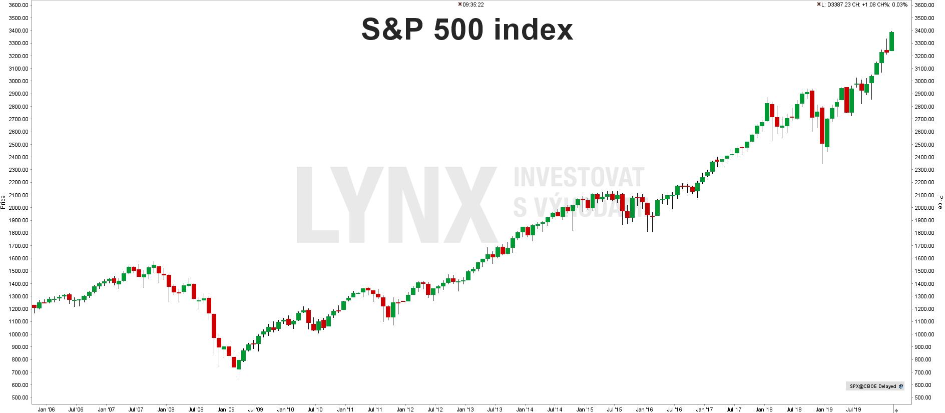 S&P 500-historie od roku 2006