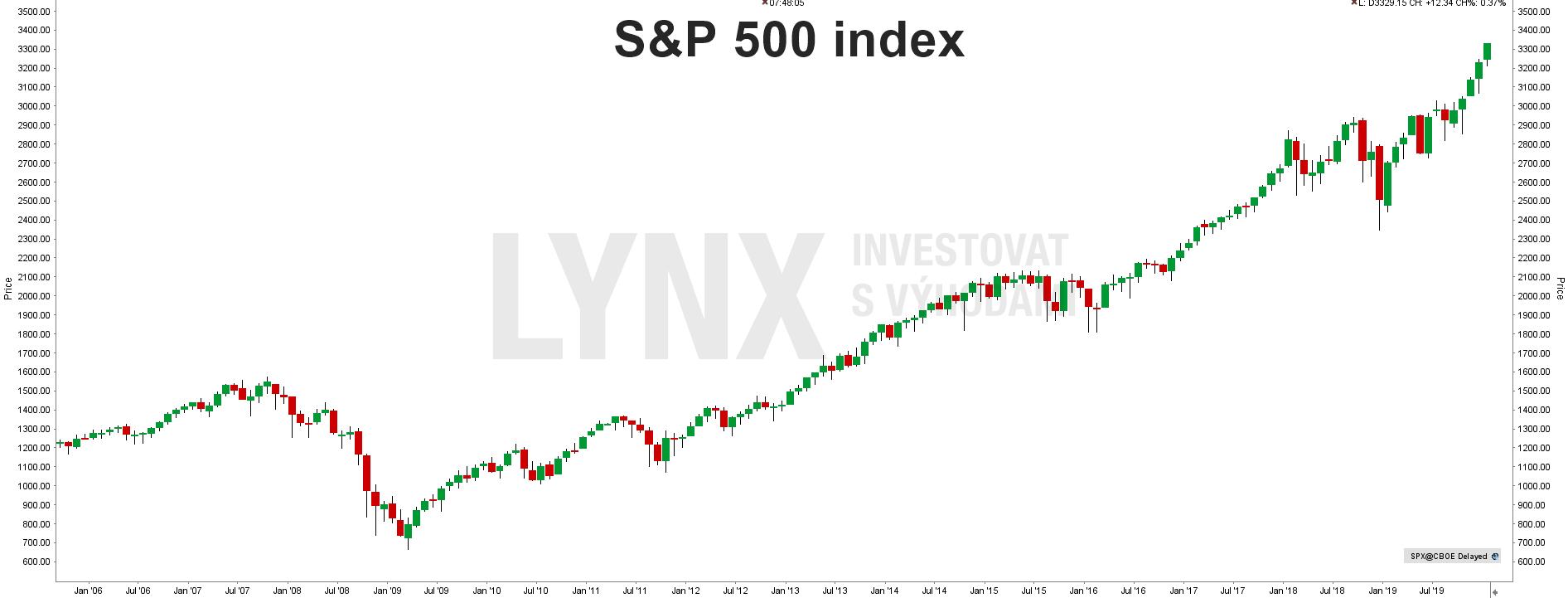S&P 500 indexu - historický graf