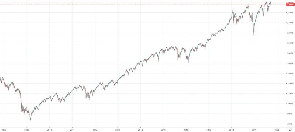 S&P 500 index historie